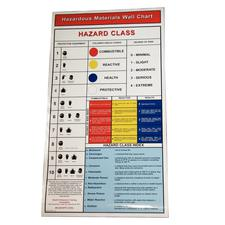 Hazardous Materials Wall Chart
